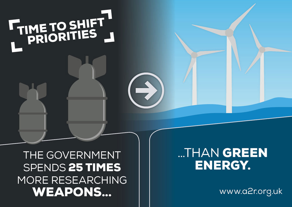 Arms to Renewables graphic says: The Government spends 25 times more researching weapons than green energy.